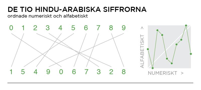 Numeriskt alfabetiskt-01