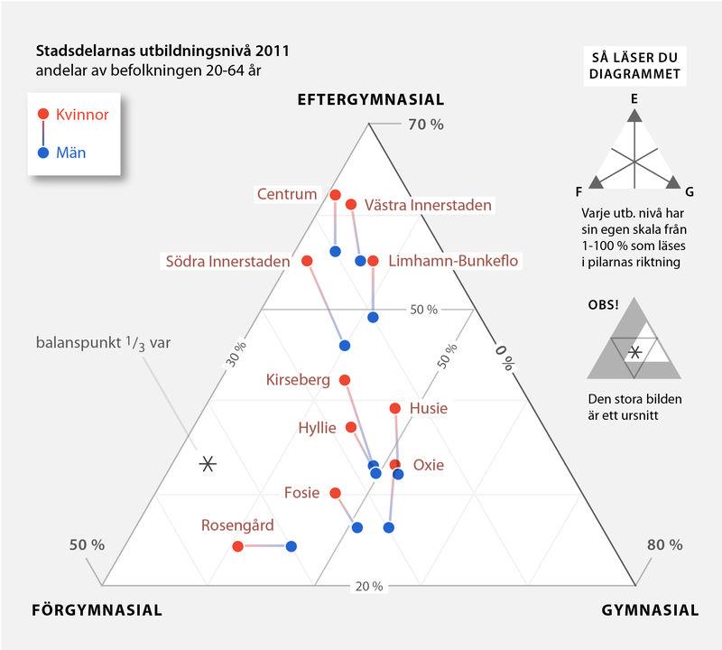 Balans stadsdelar och kön 2011-01